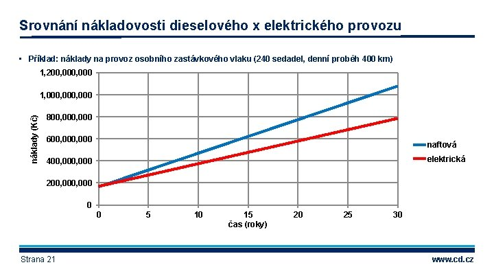 Srovnání nákladovosti dieselového x elektrického provozu • Příklad: náklady na provoz osobního zastávkového vlaku