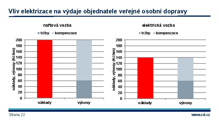 Vliv elektrizace na výdaje objednatele veřejné osobní dopravy naftová vozba kompenzace tržby 200 180