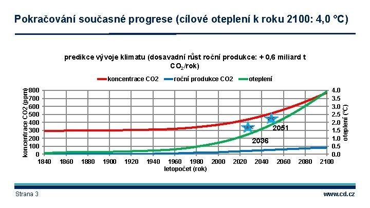 Pokračování současné progrese (cílové oteplení k roku 2100: 4, 0 °C) predikce vývoje klimatu