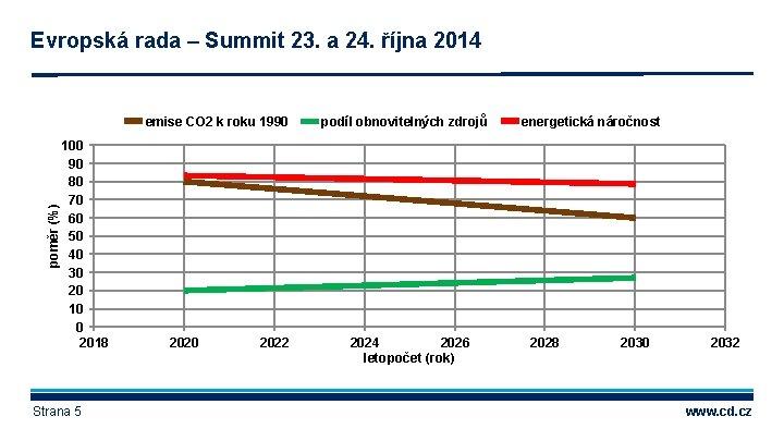 Evropská rada – Summit 23. a 24. října 2014 poměr (%) emise CO 2