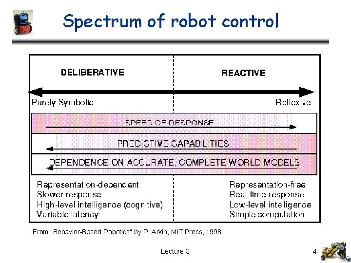 """Spectrum of robot control From """"Behavior-Based Robotics"""" by R. Arkin, MIT Press, 1998 Lecture"""