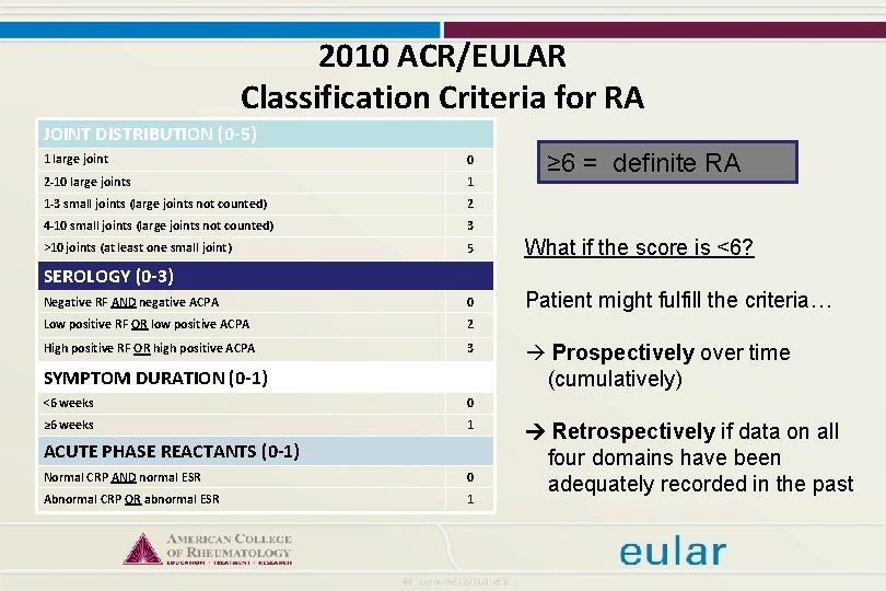 rheumatoid arthritis criteria eular