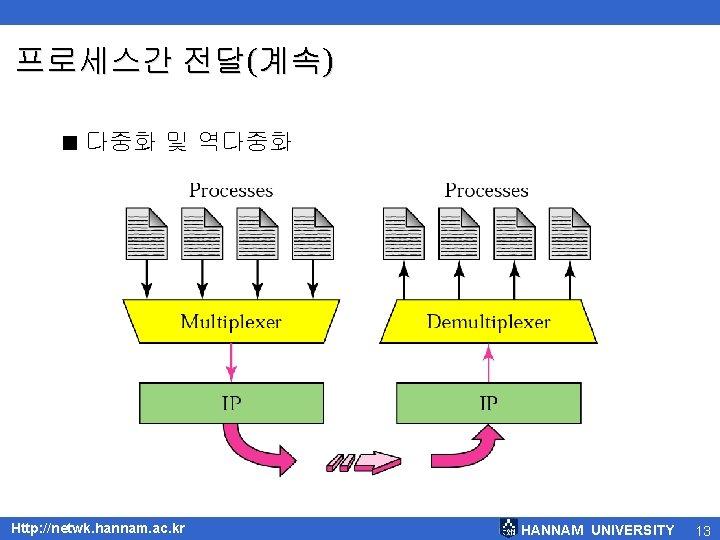 프로세스간 전달(계속) < 다중화 및 역다중화 Http: //netwk. hannam. ac. kr HANNAM UNIVERSITY 13