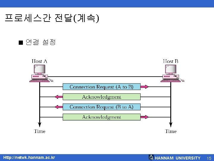 프로세스간 전달(계속) < 연결 설정 Http: //netwk. hannam. ac. kr HANNAM UNIVERSITY 15