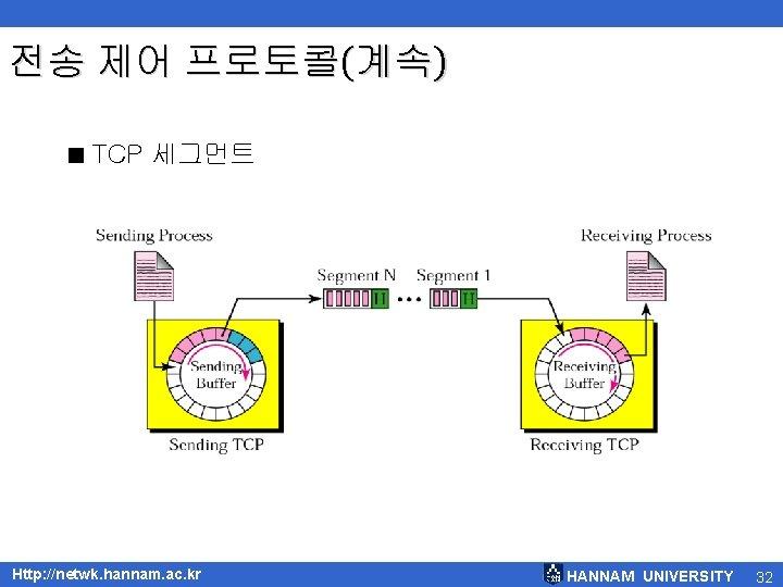 전송 제어 프로토콜(계속) < TCP 세그먼트 Http: //netwk. hannam. ac. kr HANNAM UNIVERSITY 32
