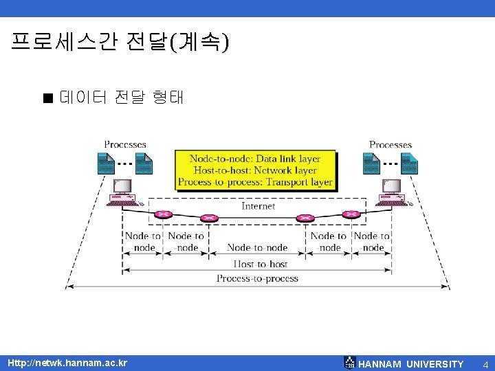 프로세스간 전달(계속) < 데이터 전달 형태 Http: //netwk. hannam. ac. kr HANNAM UNIVERSITY 4