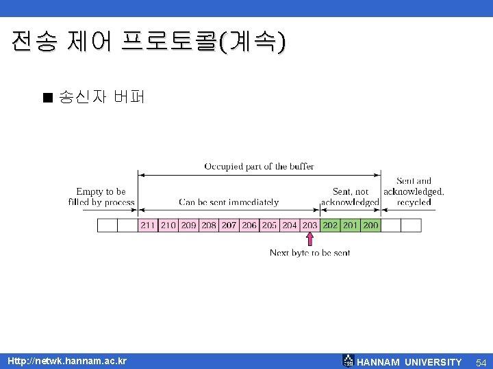 전송 제어 프로토콜(계속) < 송신자 버퍼 Http: //netwk. hannam. ac. kr HANNAM UNIVERSITY 54