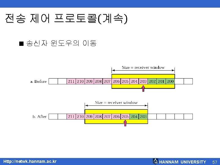 전송 제어 프로토콜(계속) < 송신자 윈도우의 이동 Http: //netwk. hannam. ac. kr HANNAM UNIVERSITY