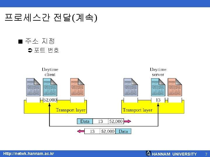 프로세스간 전달(계속) < 주소 지정 Ü 포트 번호 Http: //netwk. hannam. ac. kr HANNAM