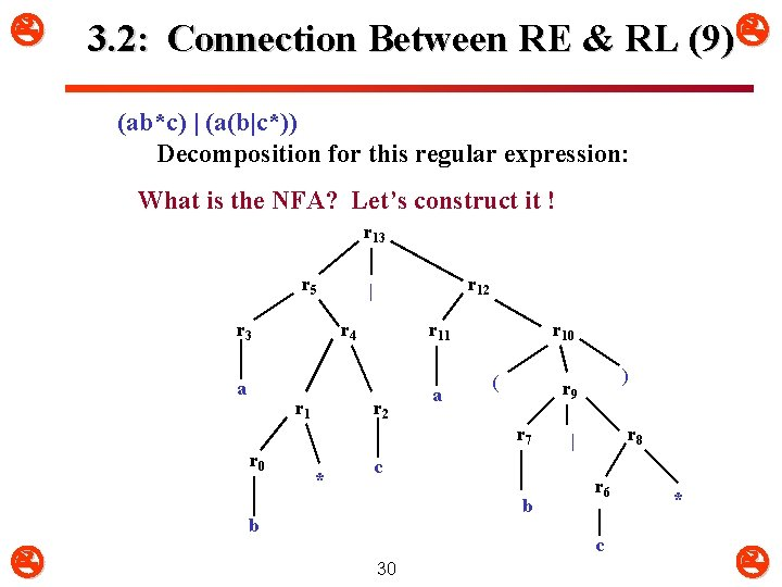 3. 2: Connection Between RE & RL (9) (ab*c) | (a(b|c*)) Decomposition for