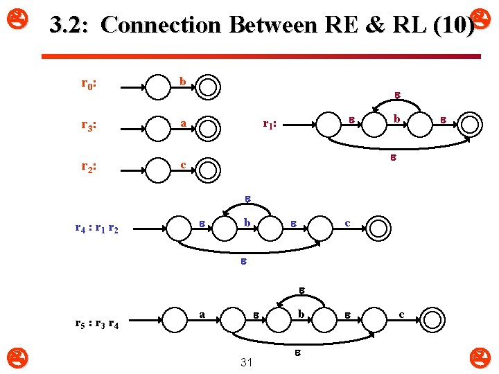 3. 2: Connection Between RE & RL (10) r 0 : b r