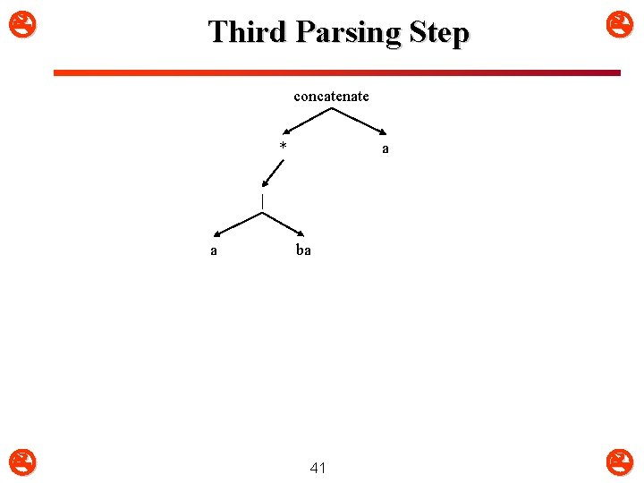 Third Parsing Step concatenate * a | a ba 41