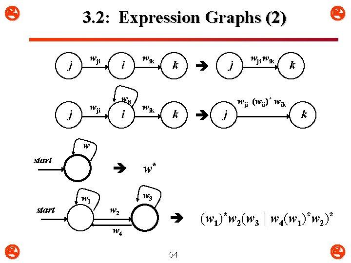 3. 2: Expression Graphs (2) wji j i wii wji j i wik