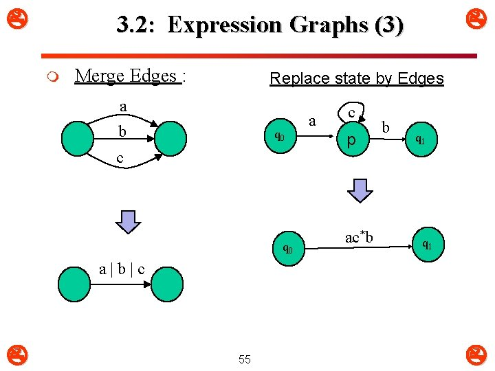 3. 2: Expression Graphs (3) m Merge Edges : Replace state by Edges