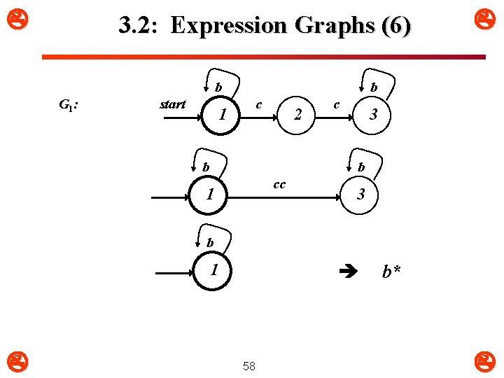 3. 2: Expression Graphs (6) b G 1 : start 1 b c