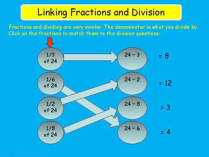Linking Fractions and Division Fractions and dividing are very similar. The denominator is what