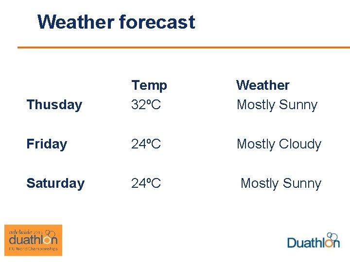 Weather forecast Thusday Temp 32ºC Weather Mostly Sunny Friday 24ºC Mostly Cloudy Saturday 24ºC