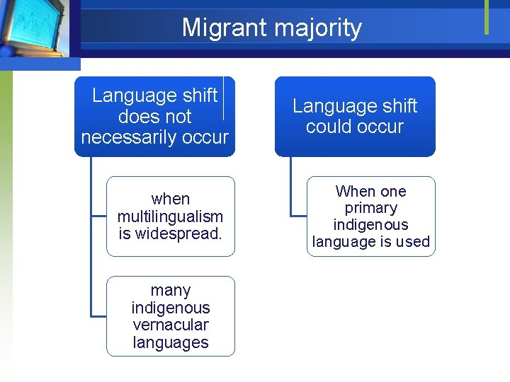 Migrant majority Language shift does not necessarily occur when multilingualism is widespread. many indigenous