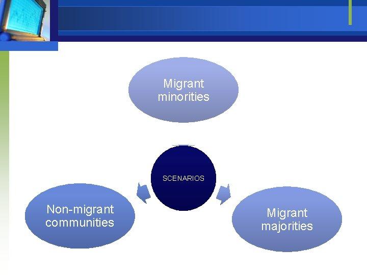 Migrant minorities SCENARIOS Non-migrant communities Migrant majorities