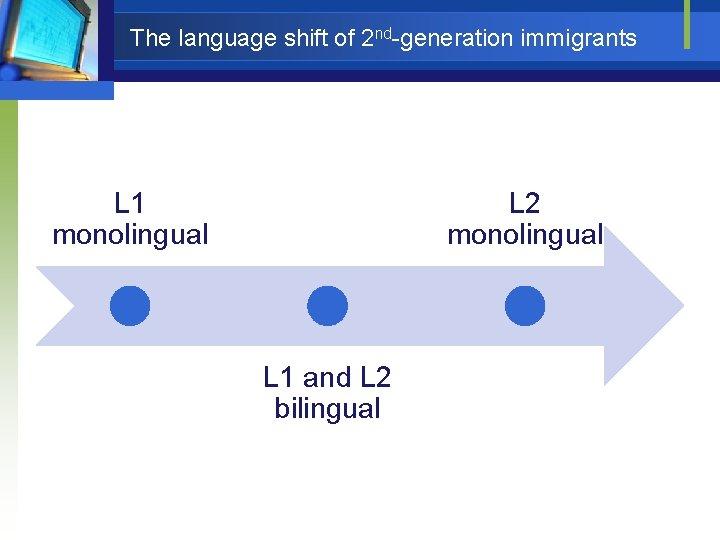 The language shift of 2 nd-generation immigrants L 1 monolingual L 2 monolingual L