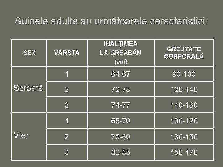 Suinele adulte au următoarele caracteristici: SEX Scroafă Vier V RSTĂ ÎNĂLȚIMEA LA GREABĂN (cm)