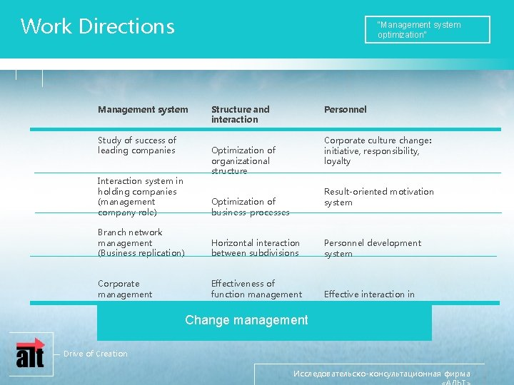 """Work Directions """"Management system optimization"""" Management system Study of success of leading companies Interaction"""