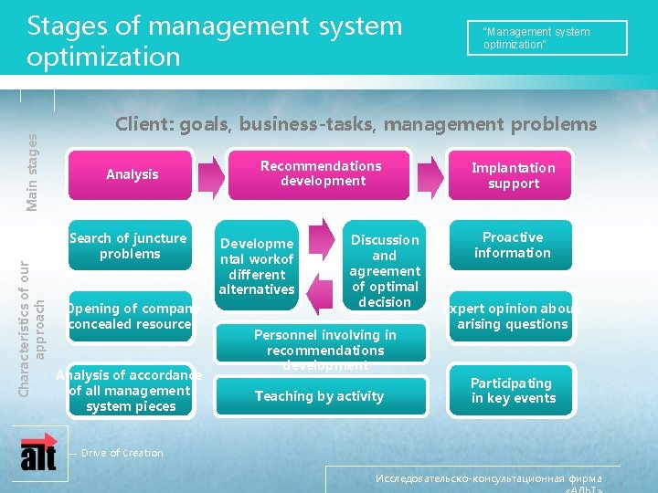 """Characteristics of our approach Main stages Stages of management system optimization """"Management system optimization"""""""