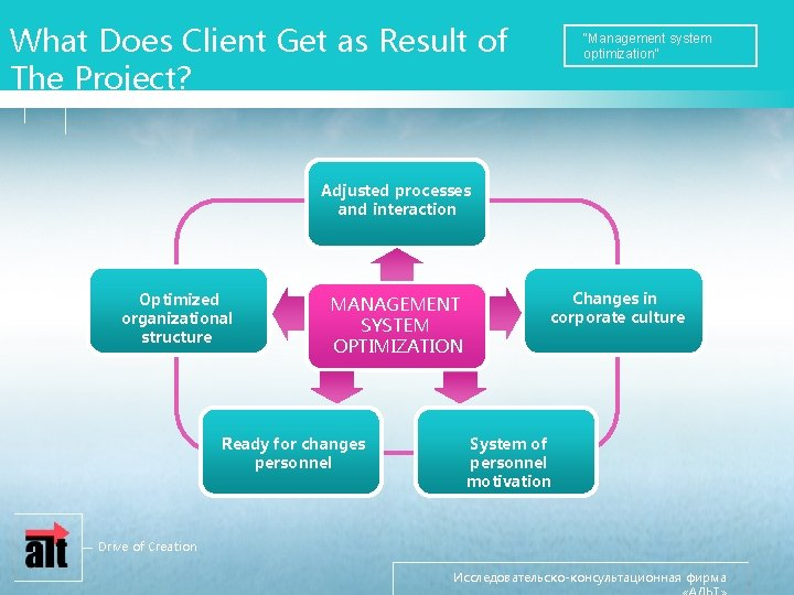 """What Does Client Get as Result of The Project? """"Management system optimization"""" Adjusted processes"""