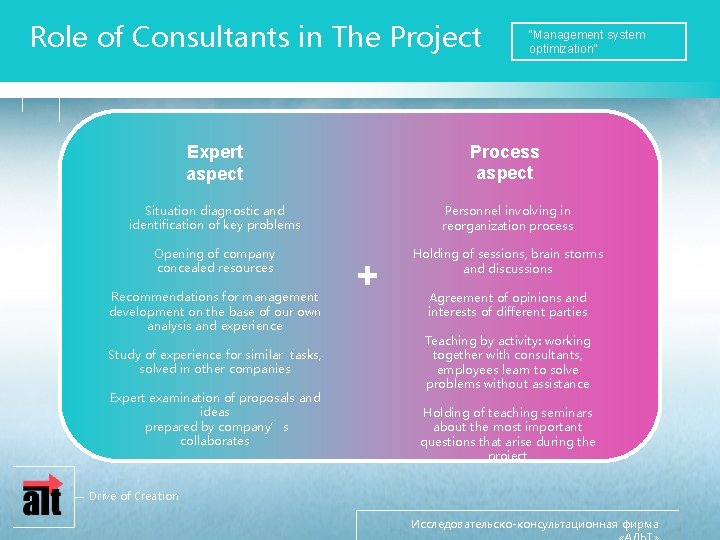 """Role of Consultants in The Project """"Management system optimization"""" Expert aspect Process aspect Situation"""