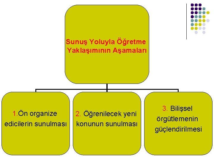 Sunuş Yoluyla Öğretme Yaklaşımının Aşamaları 1. Ön organize edicilerin sunulması 2. Öğrenilecek yeni konunun