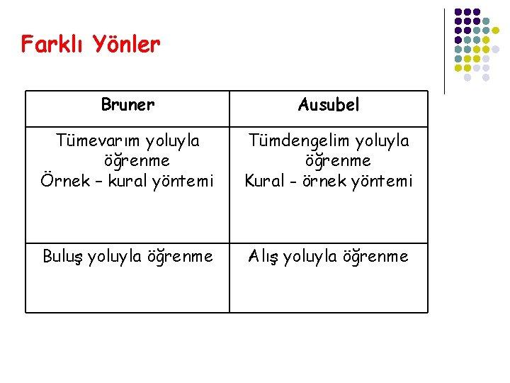 Farklı Yönler Bruner Ausubel Tümevarım yoluyla öğrenme Örnek – kural yöntemi Tümdengelim yoluyla öğrenme