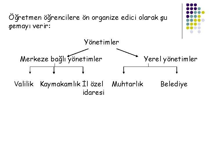 Öğretmen öğrencilere ön organize edici olarak şu şemayı verir: Yönetimler Merkeze bağlı yönetimler Valilik