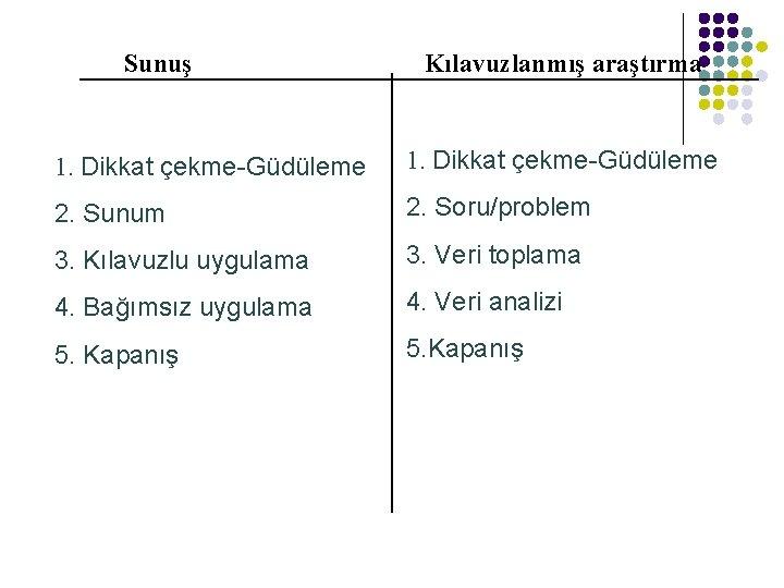 Sunuş Kılavuzlanmış araştırma 1. Dikkat çekme-Güdüleme 2. Sunum 2. Soru/problem 3. Kılavuzlu uygulama 3.