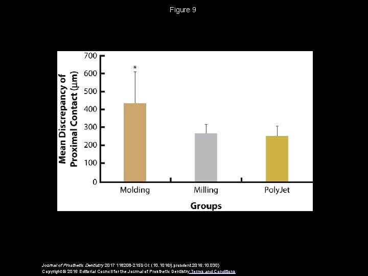 Figure 9 Journal of Prosthetic Dentistry 2017 118208 -215 DOI: (10. 1016/j. prosdent. 2016.