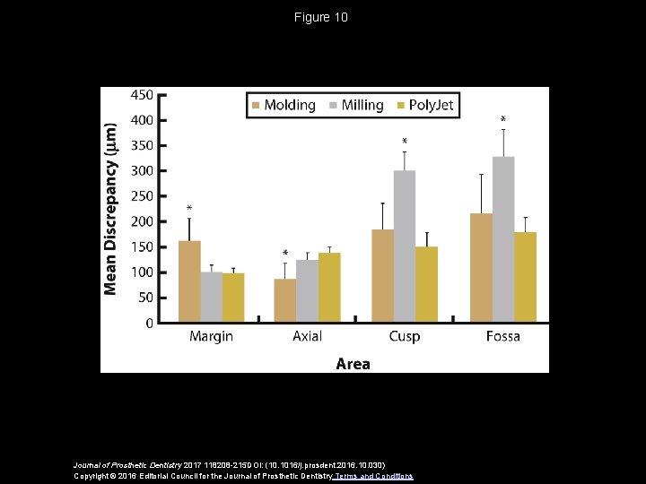 Figure 10 Journal of Prosthetic Dentistry 2017 118208 -215 DOI: (10. 1016/j. prosdent. 2016.