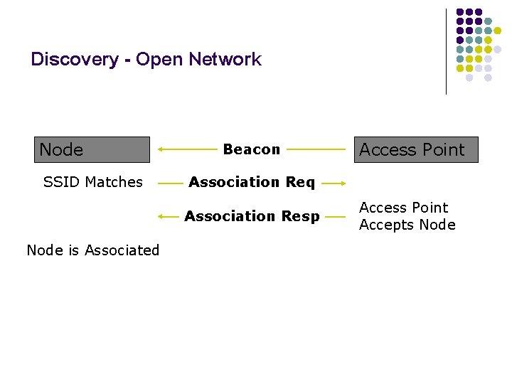 Discovery - Open Network Node SSID Matches Beacon Association Req Association Resp Node is