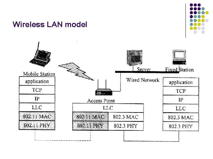Wireless LAN model