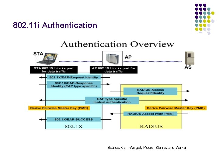 802. 11 i Authentication Source: Cam-Winget, Moore, Stanley and Walker