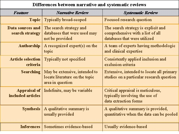 Differences between narrative and systematic reviews Feature Narrative Review Topic Typically broad-scoped Data sources