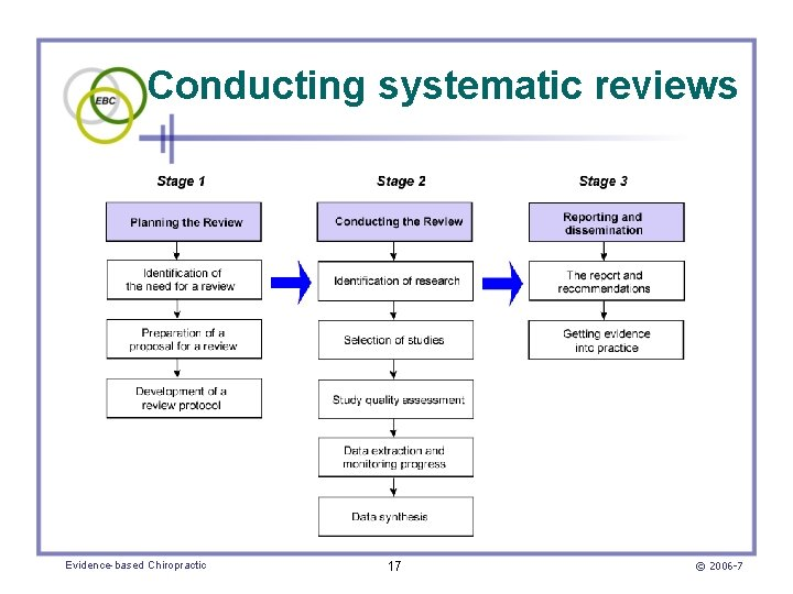 Conducting systematic reviews Evidence-based Chiropractic 17 © 2006 -7