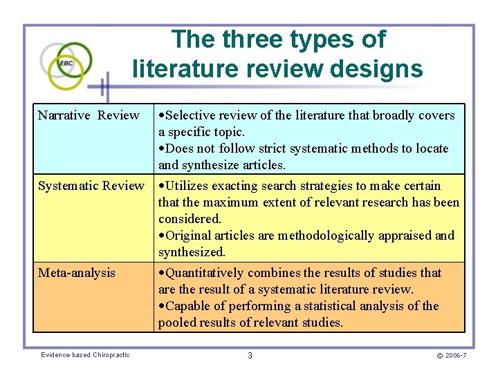 The three types of literature review designs Selective review of the literature that broadly