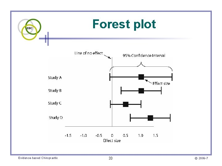 Forest plot Evidence-based Chiropractic 33 © 2006 -7