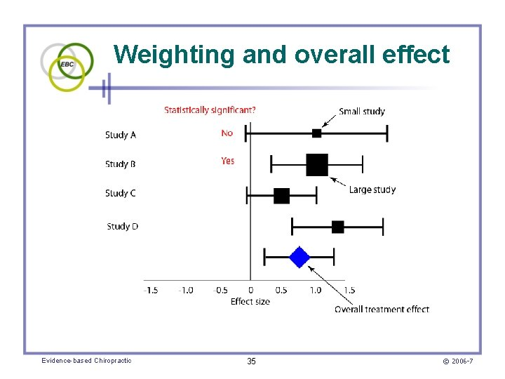Weighting and overall effect Evidence-based Chiropractic 35 © 2006 -7