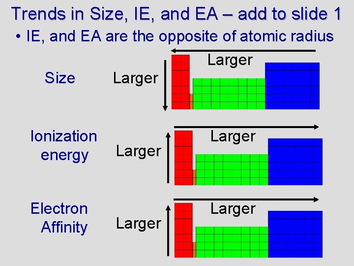 Trends in Size, IE, and EA – add to slide 1 • IE, and