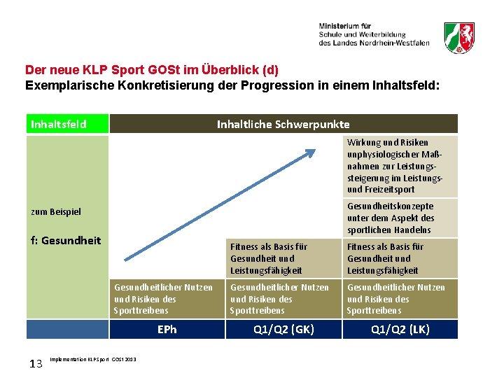 Der neue KLP Sport GOSt im Überblick (d) Exemplarische Konkretisierung der Progression in einem