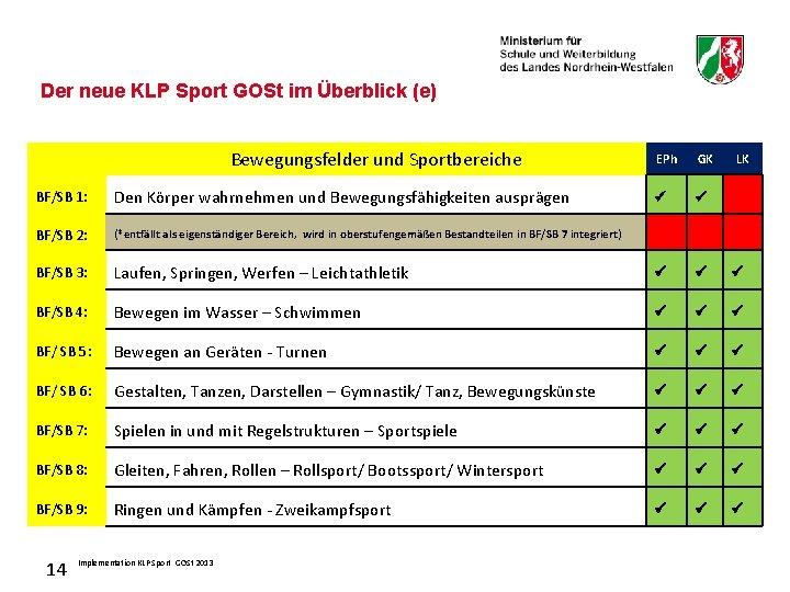 Der neue KLP Sport GOSt im Überblick (e) Bewegungsfelder und Sportbereiche EPh GK LK