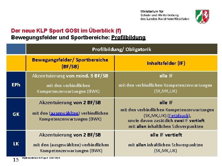 Der neue KLP Sport GOSt im Überblick (f) Bewegungsfelder und Sportbereiche: Profilbildung/ Obligatorik EPh