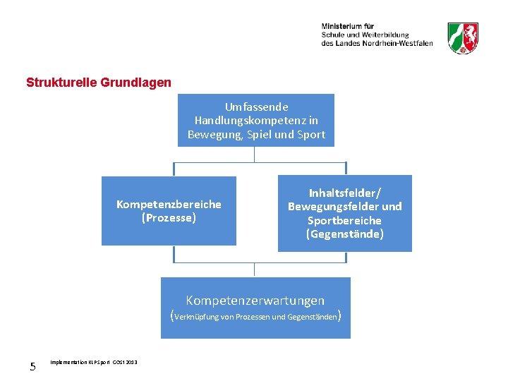 Strukturelle Grundlagen Umfassende Handlungskompetenz in Bewegung, Spiel und Sport Kompetenzbereiche (Prozesse) Inhaltsfelder/ Bewegungsfelder und