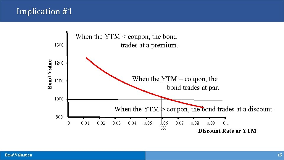 Implication #1 When the YTM < coupon, the bond trades at a premium. Bond