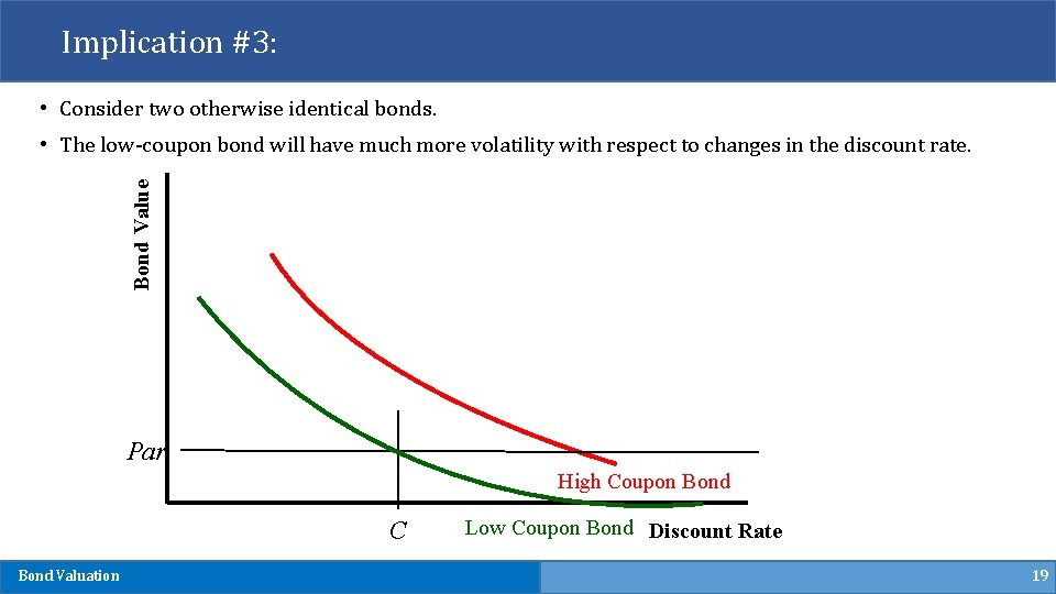 Implication #3: • Consider two otherwise identical bonds. Bond Value • The low-coupon bond